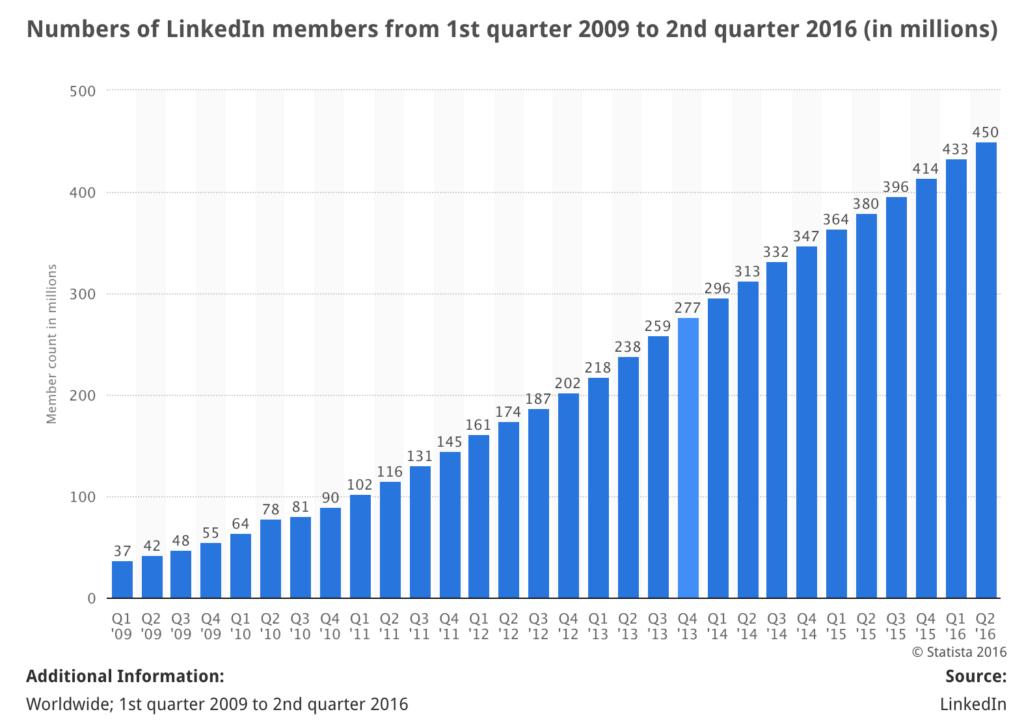 LinkedIn Tools From Statista Linkedin Statistics 2016